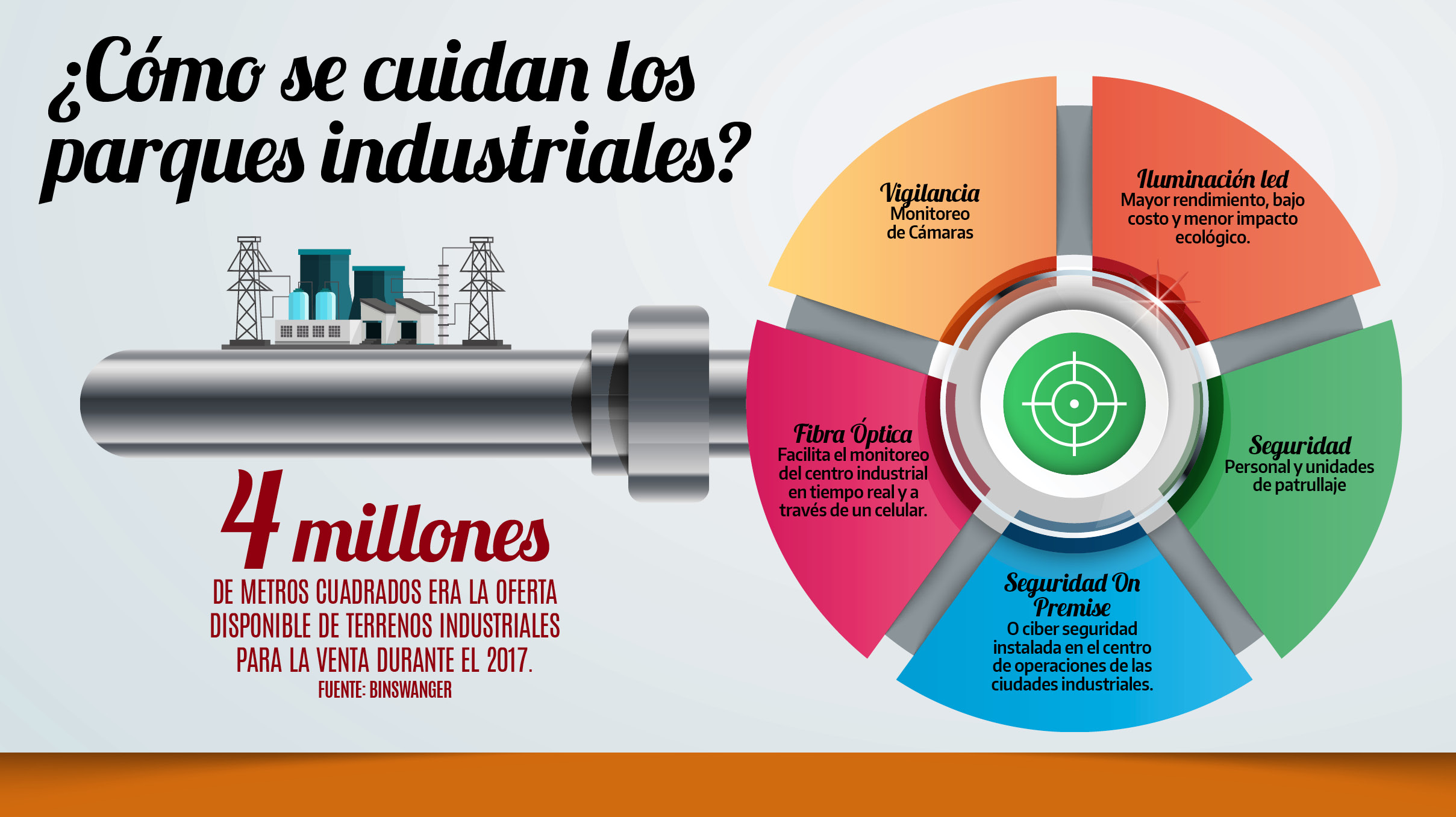 ¿Qué tan seguros son los parques industriales?
